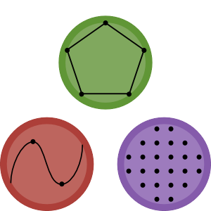 The three circles represent (clockwise): linear, integer, and nonlinear programming.